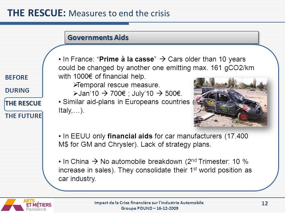 12 Impact de la Crise financière sur l'industrie Automobile Groupe POUND – 16-12-2009 THE RESCUE: Measures to end the crisis Governments Aids BEFORE D