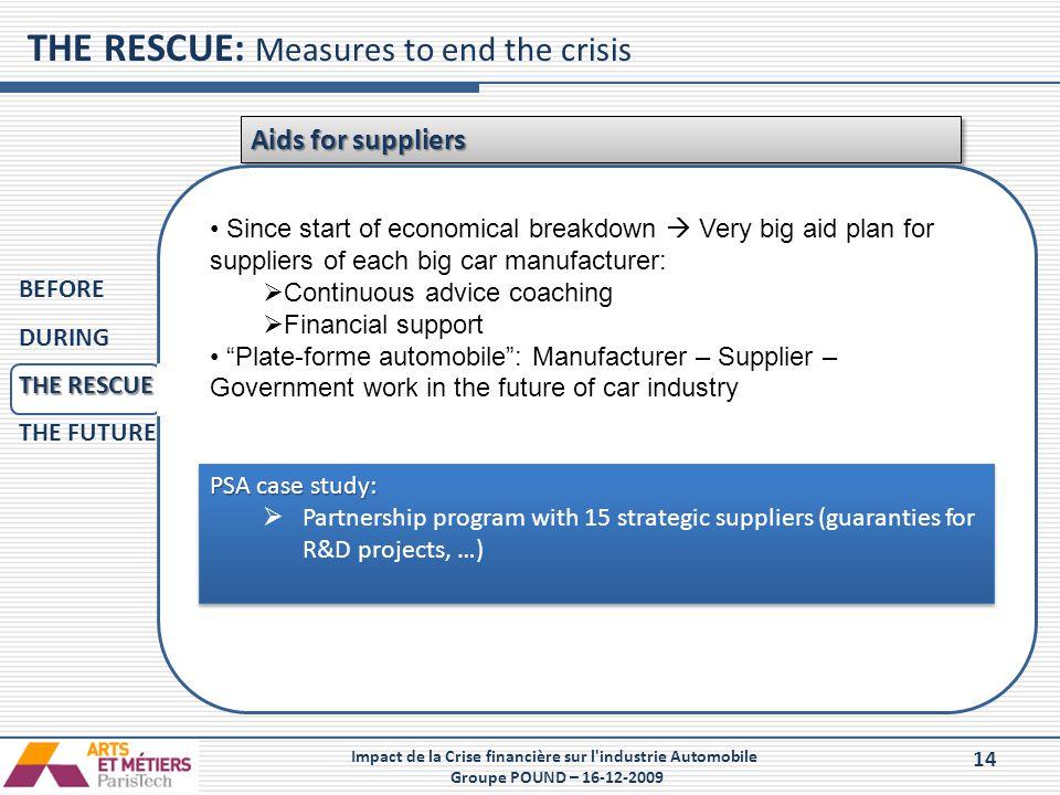 14 Impact de la Crise financière sur l'industrie Automobile Groupe POUND – 16-12-2009 THE RESCUE: Measures to end the crisis Aids for suppliers  effz