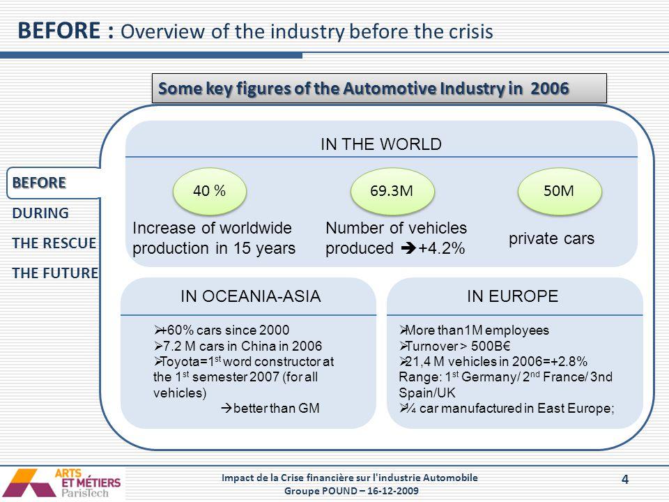 4 Impact de la Crise financière sur l'industrie Automobile Groupe POUND – 16-12-2009 BEFORE : Overview of the industry before the crisis Some key figu
