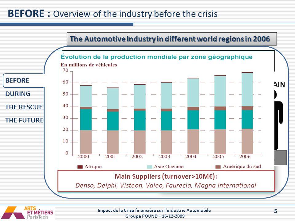 5 Impact de la Crise financière sur l'industrie Automobile Groupe POUND – 16-12-2009 BEFORE : Overview of the industry before the crisis The Automotiv