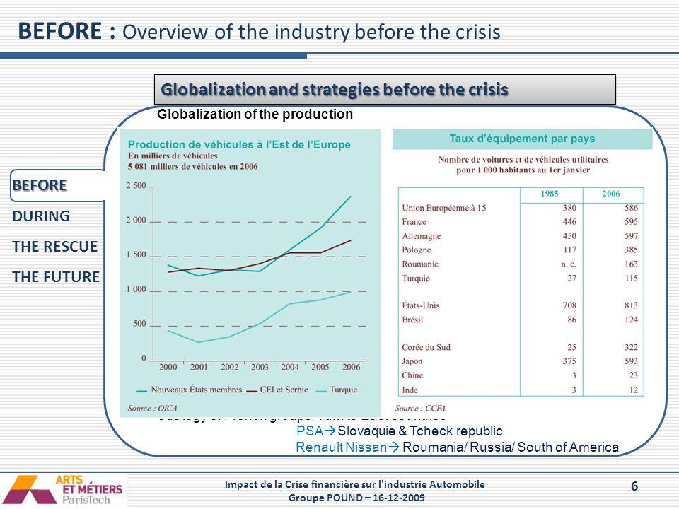 6 Impact de la Crise financière sur l'industrie Automobile Groupe POUND – 16-12-2009 BEFORE : Overview of the industry before the crisis Globalization
