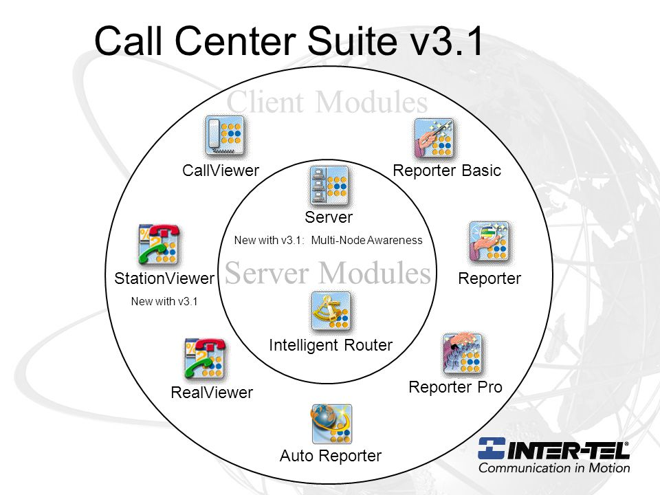 Call Center Suite v3.1 Server Modules Server New with v3.1: Multi-Node Awareness Reporter Pro Reporter CallViewer Reporter Basic Intelligent Router Auto Reporter RealViewer StationViewer New with v3.1 Client Modules