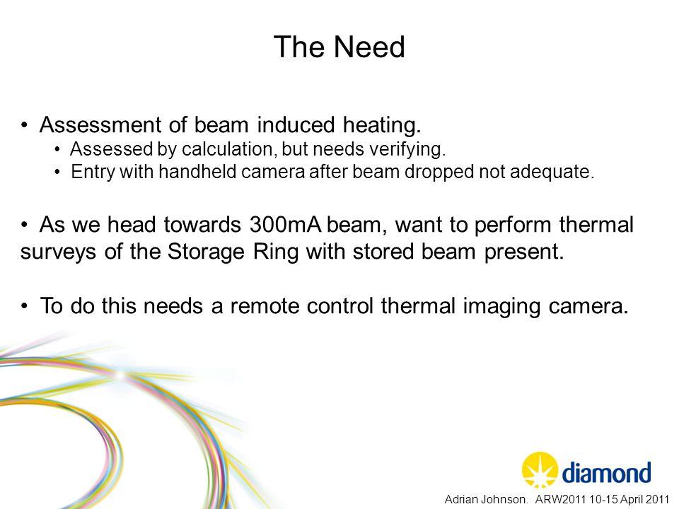 Usage.Adrian Johnson. ARW2011 10-15 April 2011 Storage Ring Survey.