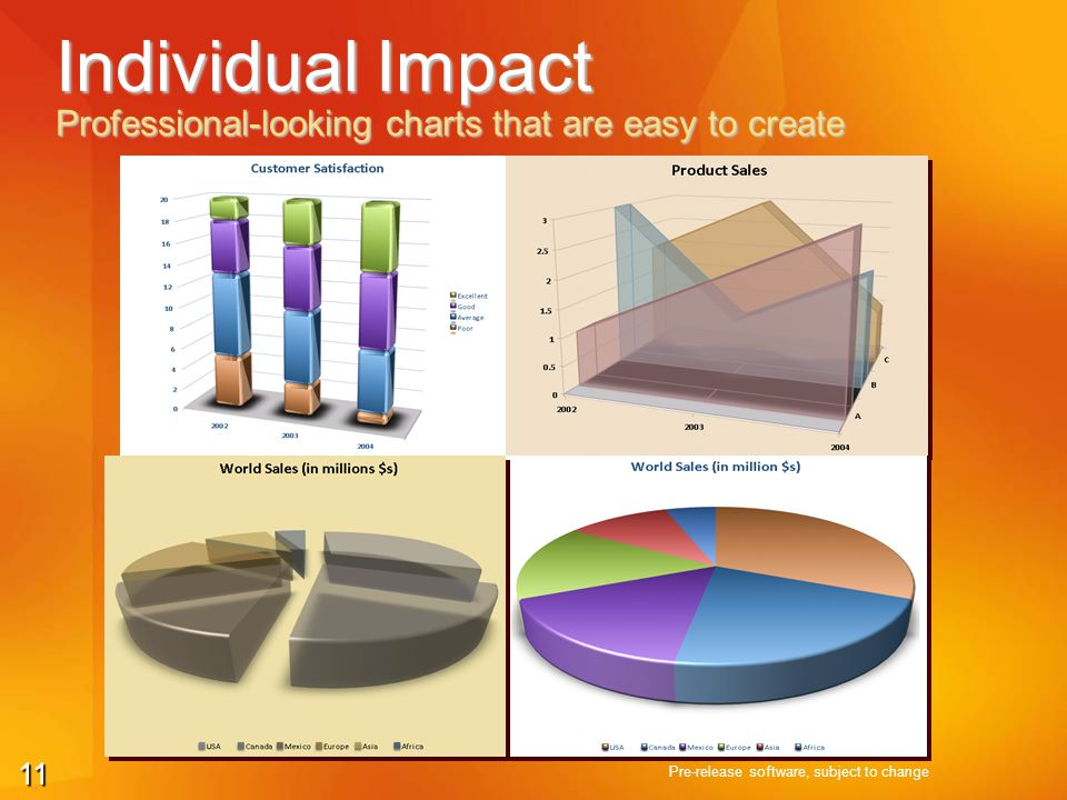 11 Individual Impact Professional-looking charts that are easy to create Pre-release software, subject to change