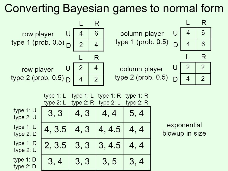 Converting Bayesian games to normal form 46 24 U D LR row player type 1 (prob.