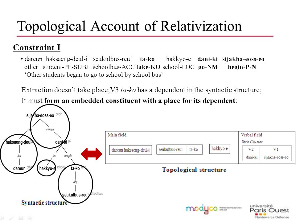 Topological Account of Relativization Constraint I dareun haksaeng-deul-i seukulbus-reul ta-ko hakkyo-e dani-ki sijakha-eoss-eo other student-PL-SUBJ schoolbus-ACC take-KO school-LOC go-NM begin-P-N 'Other students began to go to school by school bus' Extraction doesn't take place;V3 ta-ko has a dependent in the syntactic structure; It must form an embedded constituent with a place for its dependent: