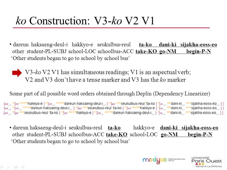 ko Construction: V3-ko V2 V1 dareun haksaeng-deul-i hakkyo-e seukulbus-reul ta-ko dani-ki sijakha-eoss-eo other student-PL-SUBJ school-LOC schoolbus-A