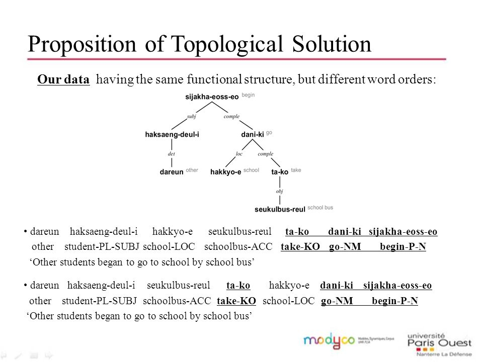 Proposition of Topological Solution Consideration of two separate levels of organization following Gerdes & Kahane (2001): Syntactic (dependency) structure in which the functions of the yet unordered words are described; Topological (constituent) structure in which independent from the functional relation, the order and the grouping of the words are expressed