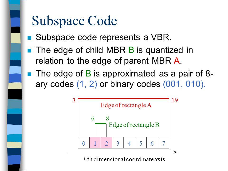 01234567 i-th dimensional coordinate axis 319 68 Edge of rectangle A Edge of rectangle B Subspace Code n Subspace code represents a VBR.
