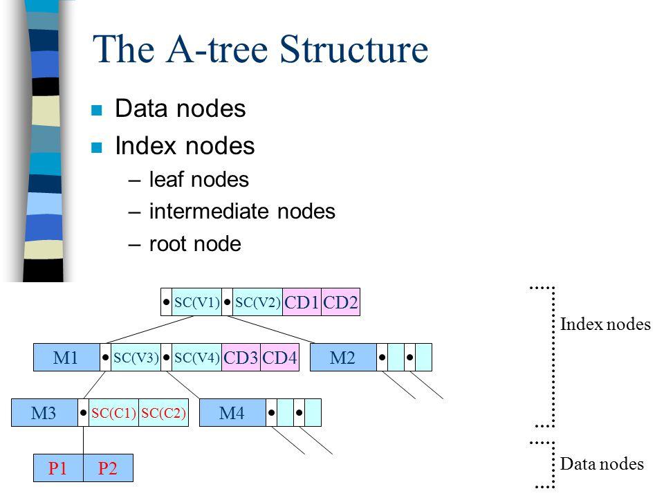 The A-tree Structure M1 SC(V3)SC(V4) M2 M4M3 SC(C1) P1P2 SC(V1)SC(V2) SC(C2) CD1CD2 CD3CD4 Index nodes Data nodes n Data nodes n Index nodes –leaf nodes –intermediate nodes –root node