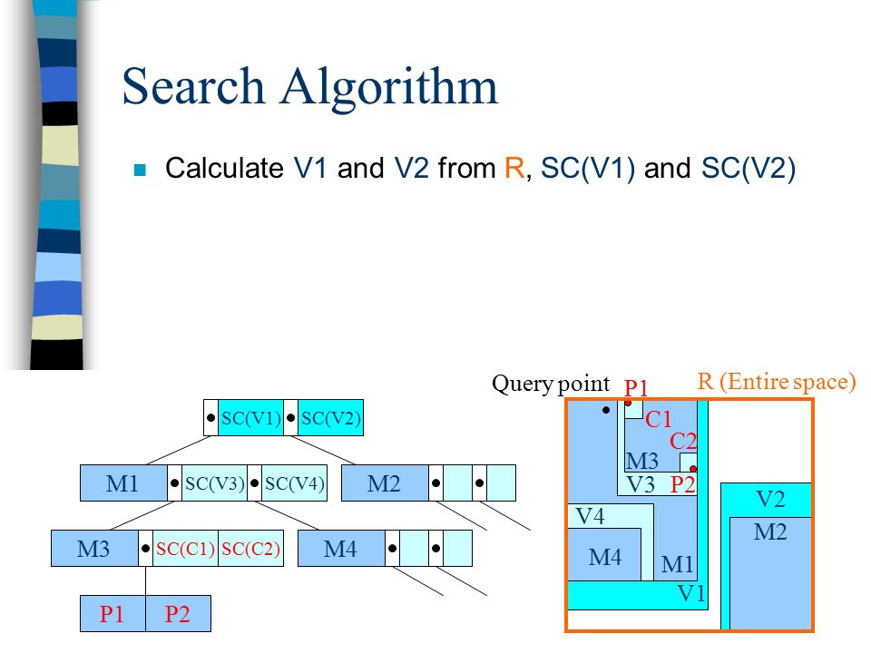 Search Algorithm n Calculate V1 and V2 from R, SC(V1) and SC(V2) M1 SC(V3)SC(V4) M2 M4M3 SC(C1) P1P2 SC(V1)SC(V2) SC(C2) V2 V1 M1 M2 V4 M4 V3 M3 P2 P1 C1 C2 R (Entire space) Query point