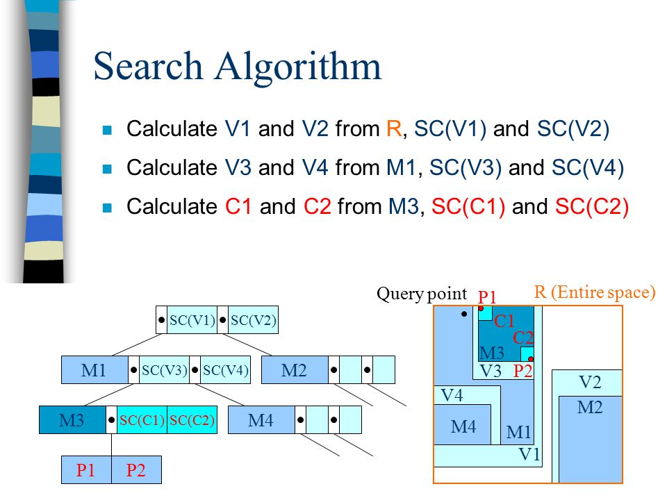 Search Algorithm n Calculate V1 and V2 from R, SC(V1) and SC(V2) n Calculate V3 and V4 from M1, SC(V3) and SC(V4) n Calculate C1 and C2 from M3, SC(C1) and SC(C2) M1 SC(V3)SC(V4) M2 M4M3 SC(C1) P1P2 SC(V1)SC(V2) SC(C2) V2 V1 M1 M2 V4 M4 V3 M3 P2 P1 C1 C2 R (Entire space) Query point