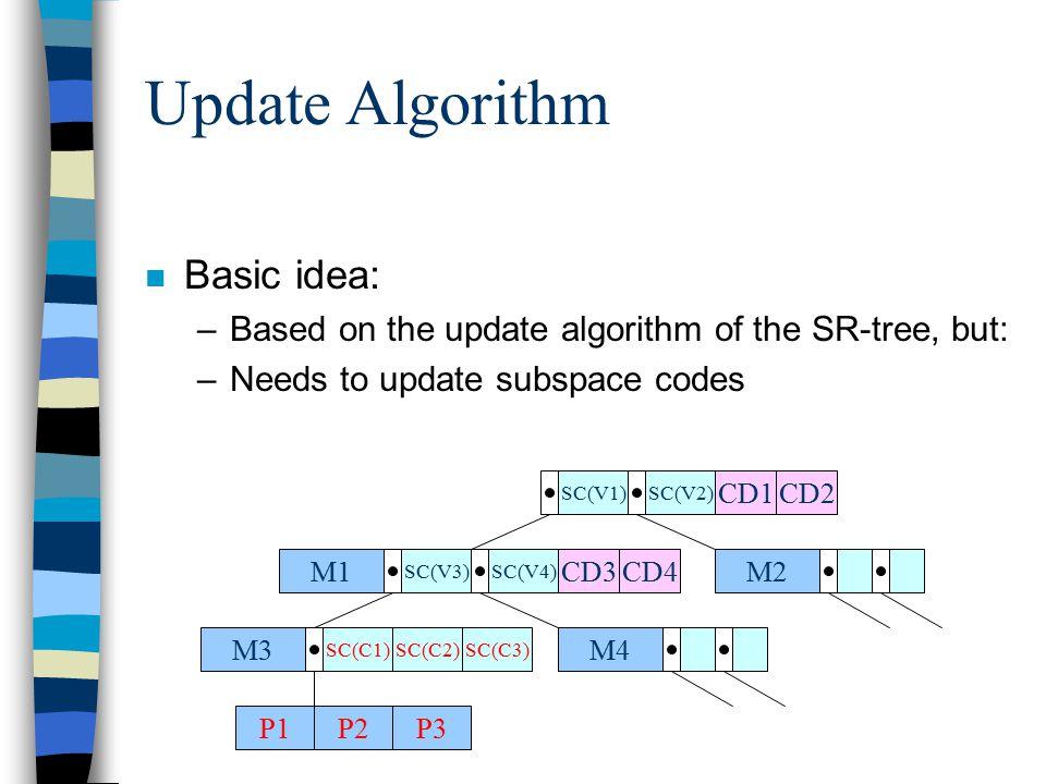 Update Algorithm n Basic idea: –Based on the update algorithm of the SR-tree, but: –Needs to update subspace codes CD3M1 SC(V3)SC(V4) M2 M4M3 SC(C1) P1P2 SC(V1)SC(V2) SC(C2) CD4 CD1CD2 P3 SC(C3)