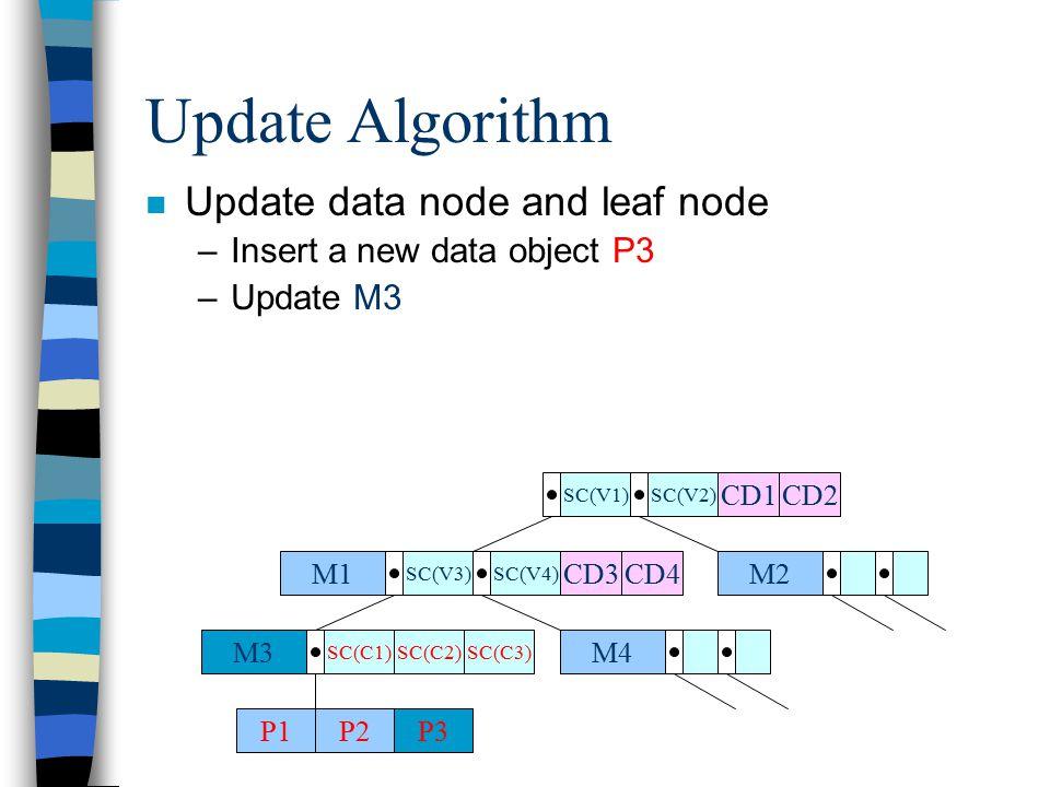 n Update data node and leaf node –Insert a new data object P3 –Update M3 Update Algorithm CD3M1 SC(V3)SC(V4) M2 M4M3 SC(C1) P1P2 SC(V1)SC(V2) SC(C2) CD4 CD1CD2 P3 SC(C3)