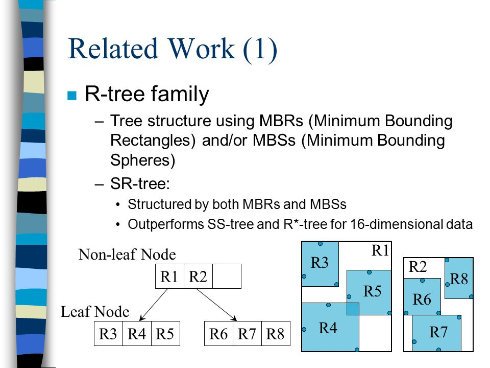Related Work (1) R5R3R4R8R6R7 R1R2 Non-leaf Node Leaf Node n R-tree family –Tree structure using MBRs (Minimum Bounding Rectangles) and/or MBSs (Minimum Bounding Spheres) –SR-tree: Structured by both MBRs and MBSs Outperforms SS-tree and R*-tree for 16-dimensional data R1 R2 R3 R4 R5 R6 R7 R8