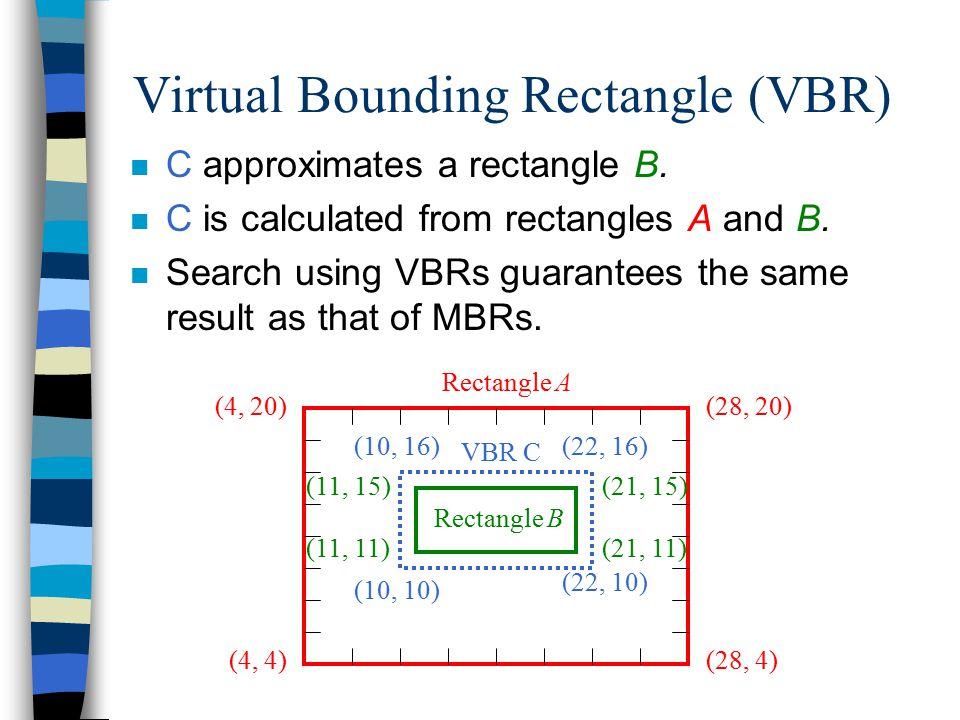 (28, 20) (28, 4)(4, 4) (4, 20) Rectangle A Rectangle B VBR C (22, 16) (22, 10) (10, 10) (10, 16) (11, 15) (11, 11)(21, 11) (21, 15) Virtual Bounding Rectangle (VBR) n C approximates a rectangle B.