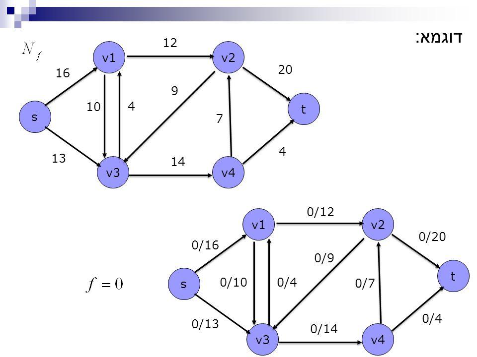 s t v1v2 v4v3 13 16 12 20 14 4 10 4 9 7 דוגמא : s t v1v2 v4v3 0/13 0/16 0/12 0/20 0/14 0/4 0/100/4 0/9 0/7