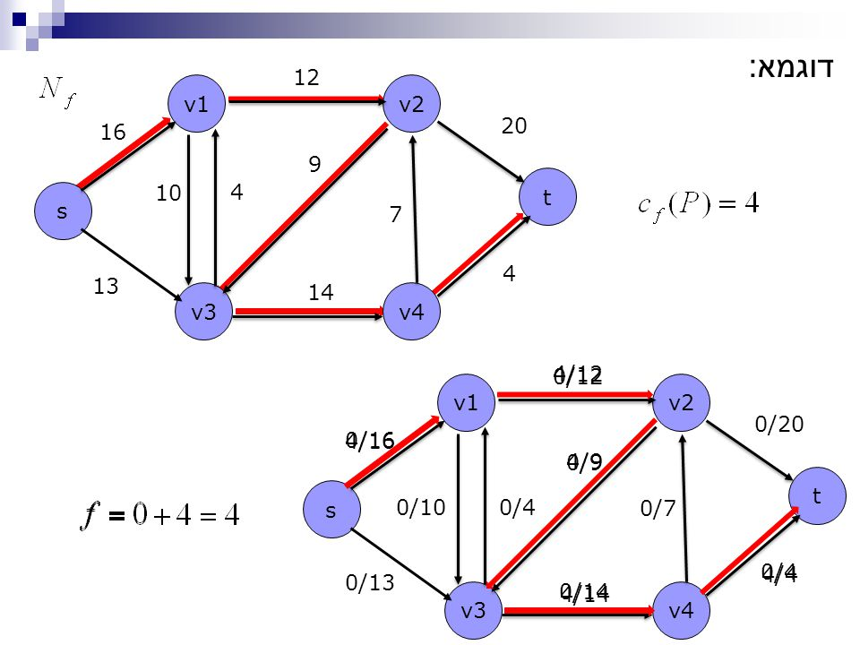 s t v1v2 v4v3 13 16 12 20 14 4 10 4 9 7 דוגמא : s t v1v2 v4v3 0/13 0/16 0/12 0/20 0/14 0/4 0/100/4 0/9 0/7 4/16 4/12 4/9 4/14 4/4