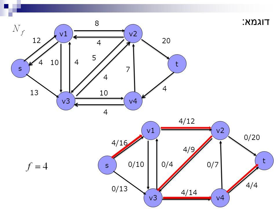 4/9 4/12 4/16 s t v1v2 v4v3 13 12 8 20 10 4 4 5 7 דוגמא : s t v1v2 v4v3 0/13 0/20 0/100/4 0/7 4/14 4 4 4 4