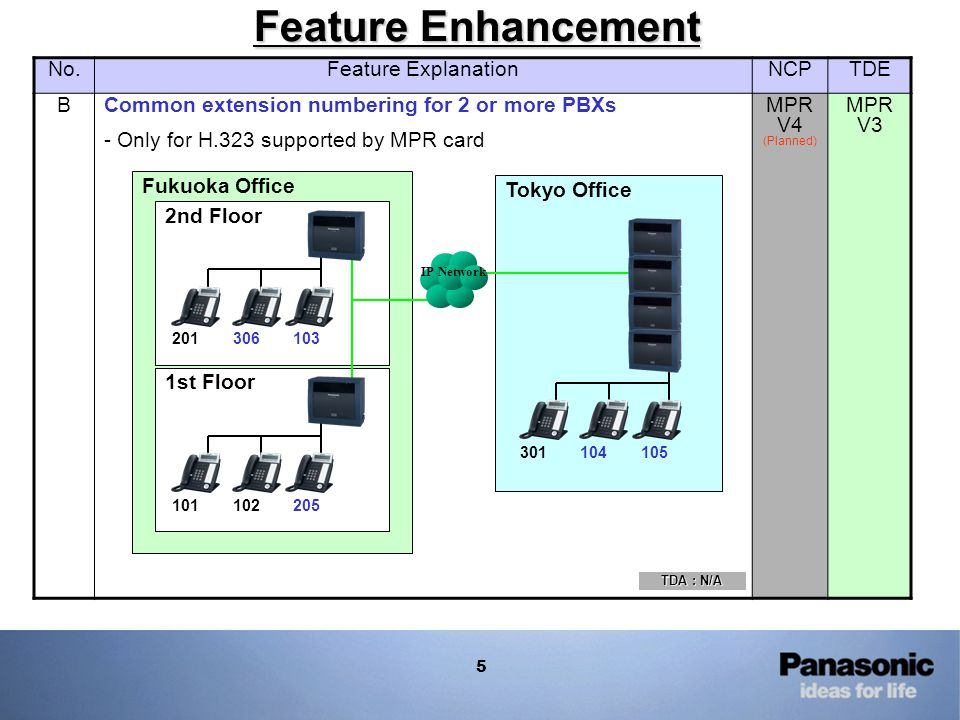 5 Feature Enhancement No.Feature ExplanationNCPTDE BCommon extension numbering for 2 or more PBXs - Only for H.323 supported by MPR card MPR V4 (Plann