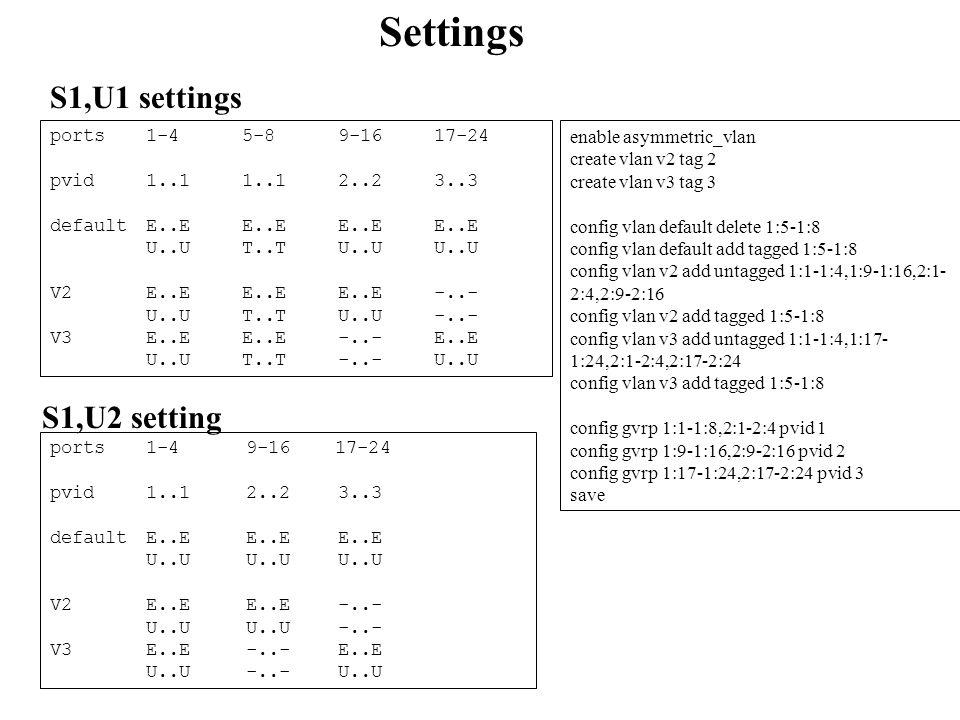 Settings enable asymmetric_vlan create vlan v2 tag 2 create vlan v3 tag 3 config vlan default delete 1:5-1:8 config vlan default add tagged 1:5-1:8 config vlan v2 add untagged 1:1-1:4,1:9-1:16,2:1- 2:4,2:9-2:16 config vlan v2 add tagged 1:5-1:8 config vlan v3 add untagged 1:1-1:4,1:17- 1:24,2:1-2:4,2:17-2:24 config vlan v3 add tagged 1:5-1:8 config gvrp 1:1-1:8,2:1-2:4 pvid 1 config gvrp 1:9-1:16,2:9-2:16 pvid 2 config gvrp 1:17-1:24,2:17-2:24 pvid 3 save ports 1-4 5-89-1617-24 pvid 1..11..12..23..3 defaultE..E E..EE..EE..E U..UT..TU..UU..U V2E..E E..EE..E-..- U..UT..TU..U-..- V3E..E E..E-..-E..E U..UT..T-..-U..U S1,U1 settings S1,U2 setting ports 1-4 9-16 17-24 pvid 1..1 2..23..3 defaultE..E E..EE..E U..U U..UU..U V2E..E E..E-..- U..U U..U-..- V3E..E -..-E..E U..U -..-U..U