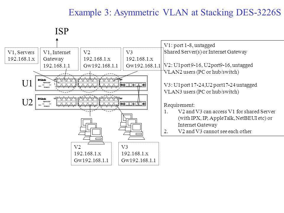 Example 3: Asymmetric VLAN at Stacking DES-3226S V2 192.168.1.x Gw192.168.1.1 V3 192.168.1.x Gw192.168.1.1 V1, Servers 192.168.1.x V1, Internet Gateway 192.168.1.1 ISP V1: port 1-8, untagged Shared Server(s) or Internet Gateway V2: U1port 9-16, U2port9-16, untagged VLAN2 users (PC or hub/switch) V3: U1port 17-24,U2 port17-24 untagged VLAN3 users (PC or hub/switch) Requirement: 1.V2 and V3 can access V1 for shared Server (with IPX, IP, AppleTalk, NetBEUI etc) or Internet Gateway 2.V2 and V3 cannot see each other V2 192.168.1.x Gw192.168.1.1 V3 192.168.1.x Gw192.168.1.1 U1 U2