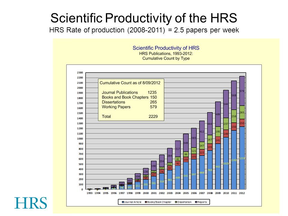HRS Rate of production (2008-2011) = 2.5 papers per week Scientific Productivity of the HRS