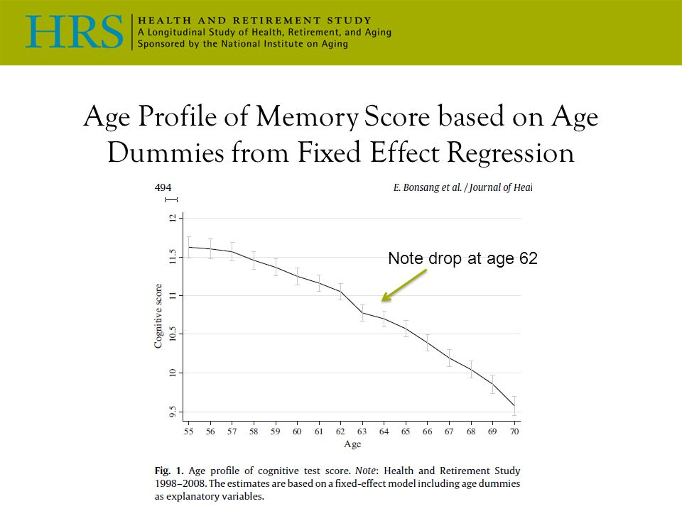 Age Profile of Memory Score based on Age Dummies from Fixed Effect Regression Note drop at age 62
