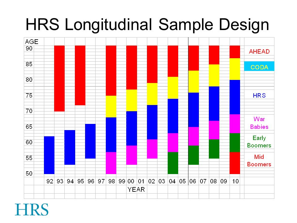HRS Longitudinal Sample Design