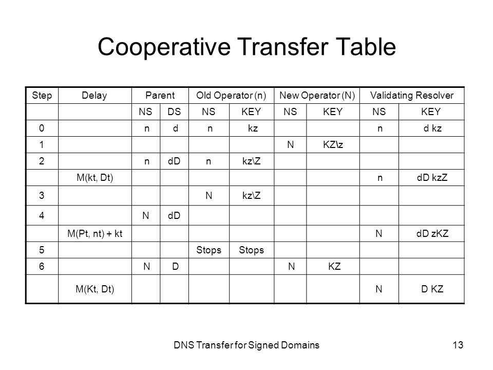 DNS Transfer for Signed Domains Cooperative Transfer Table StepDelayParentOld Operator (n)New Operator (N)Validating Resolver NSDSNSKEYNSKEYNSKEY 0 n d n kz n d kz 1NKZ\z 2 ndDnkz\Z M(kt, Dt) n dD kzZ 3 Nkz\Z 4NdD M(Pt, nt) + ktN dD zKZ 5Stops 6 N D N KZ M(Kt, Dt)N D KZ 13
