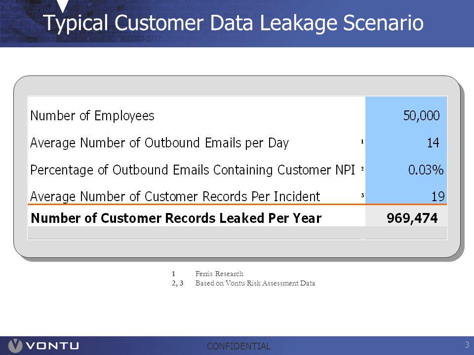 3 CONFIDENTIAL Typical Customer Data Leakage Scenario 1 Ferris Research 2, 3 Based on Vontu Risk Assessment Data