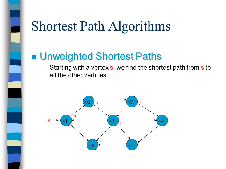 Shortest Path Algorithms n Unweighted Shortest Paths ss –Starting with a vertex s, we find the shortest path from s to all the other vertices v1 v7v6