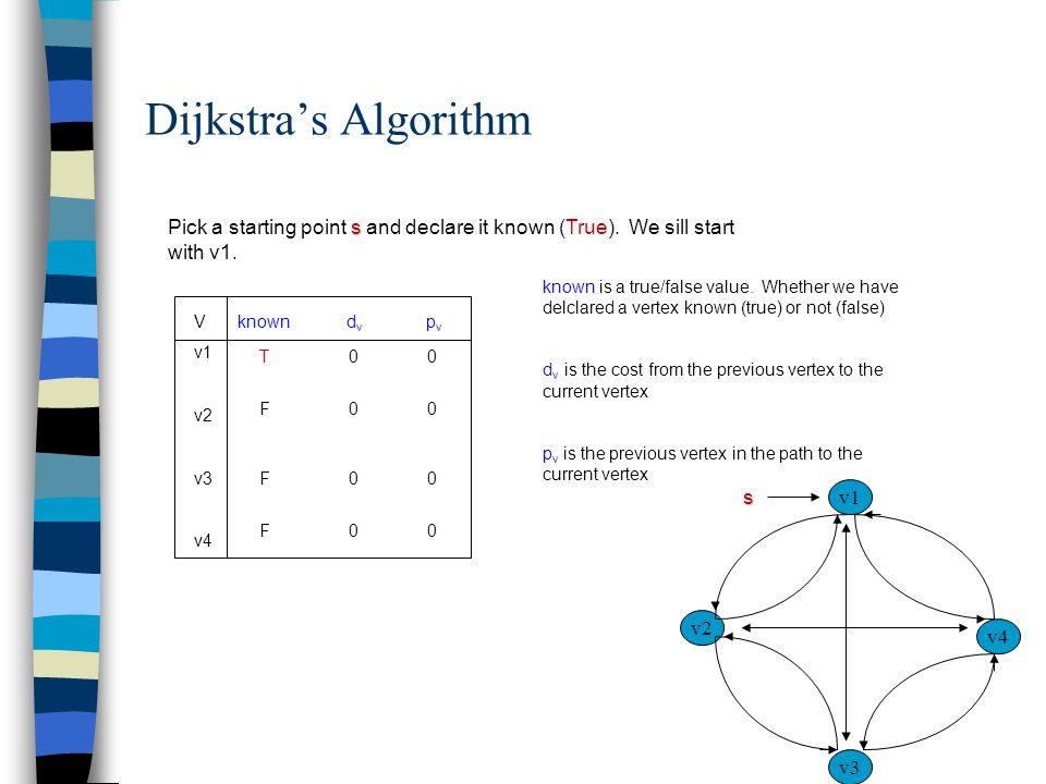 Dijkstra's Algorithm s Pick a starting point s and declare it known (True). We sill start with v1. known d v p v known is a true/false value. Whether