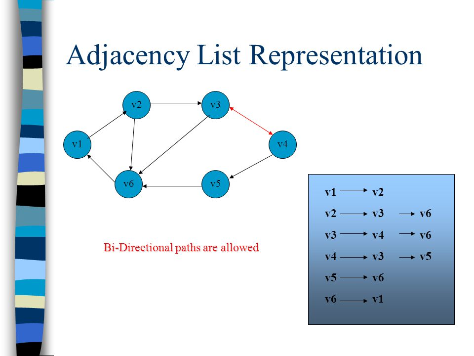 Adjacency List Representation v1 v5 v3 v6 v2 v4 v1v2 v2v3 v6 v3v4 v6 v4v3v5 v5v6 v6v1 Bi-Directional paths are allowed