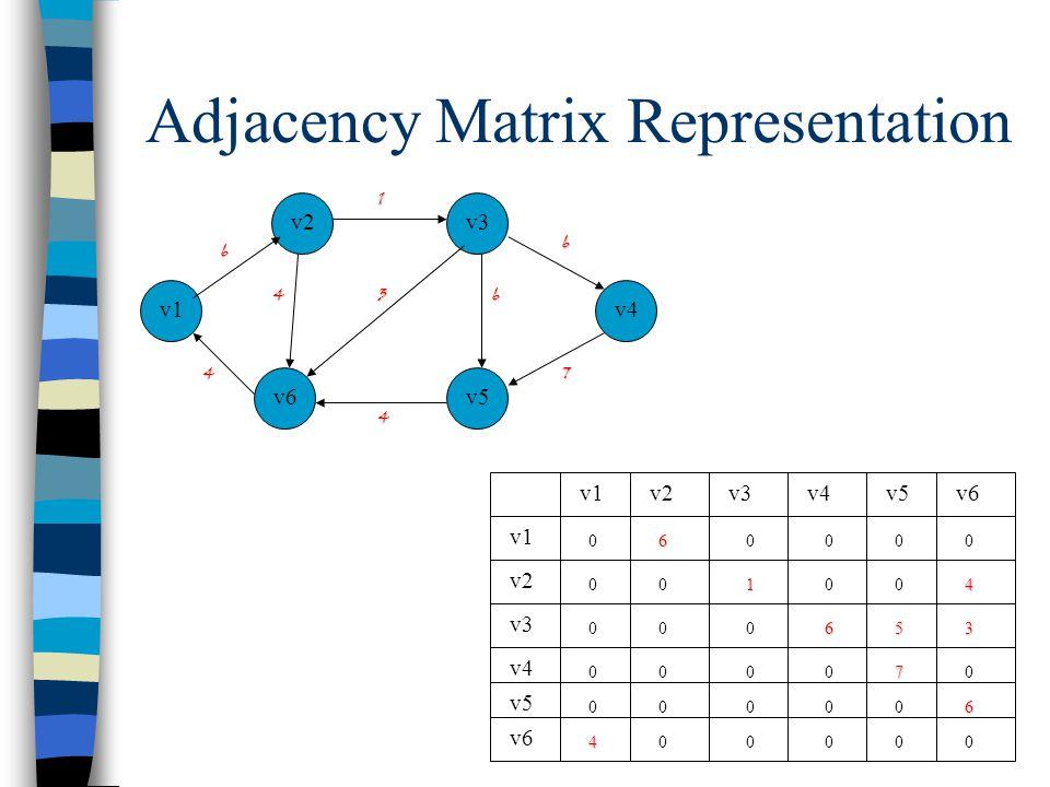 Adjacency Matrix Representation v1 v5 v3 v6 v2 v4 4 1 3 4 6 4 7 6 v1v3v4v2 v1 v5v6 v5 v4 v3 v2 v6 0 0 0 0 0 0 000 0000 0035 0000 0000 0000 6 6 14 7 6 4 6