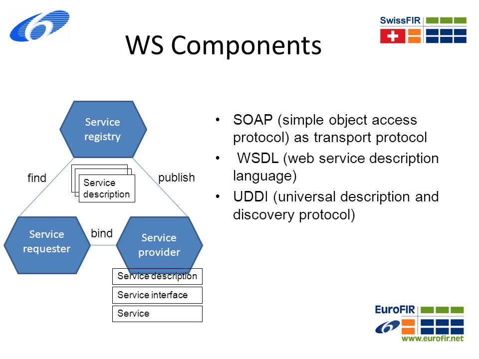 SOAP Client call Stub, runtime service location SOAP system Serialized XML Doc Wrap doc in HTTP Post request HTTP support (web client) SOAP as RPC mechanism Server do() Stub, runtime adapters SOAP system Serialized XML Doc Wrap doc in HTTP Post request HTTP support (web client) INTERNET
