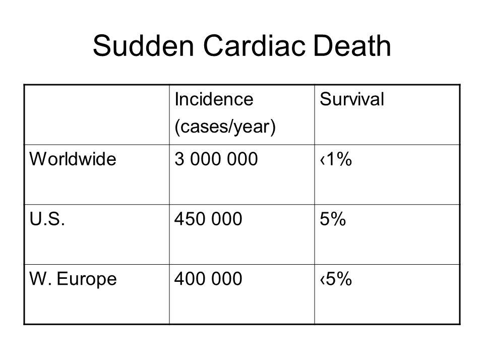 Sudden Cardiac Death Incidence (cases/year) Survival Worldwide3 000 000‹1% U.S.450 0005% W. Europe400 000‹5%