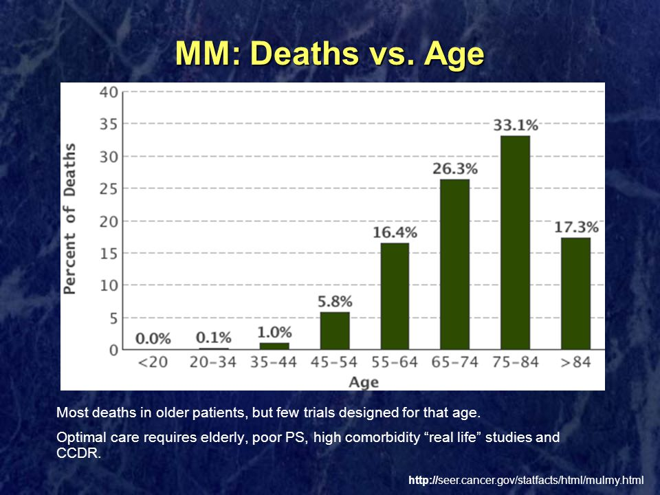 MM: Deaths vs. Age Most deaths in older patients, but few trials designed for that age.