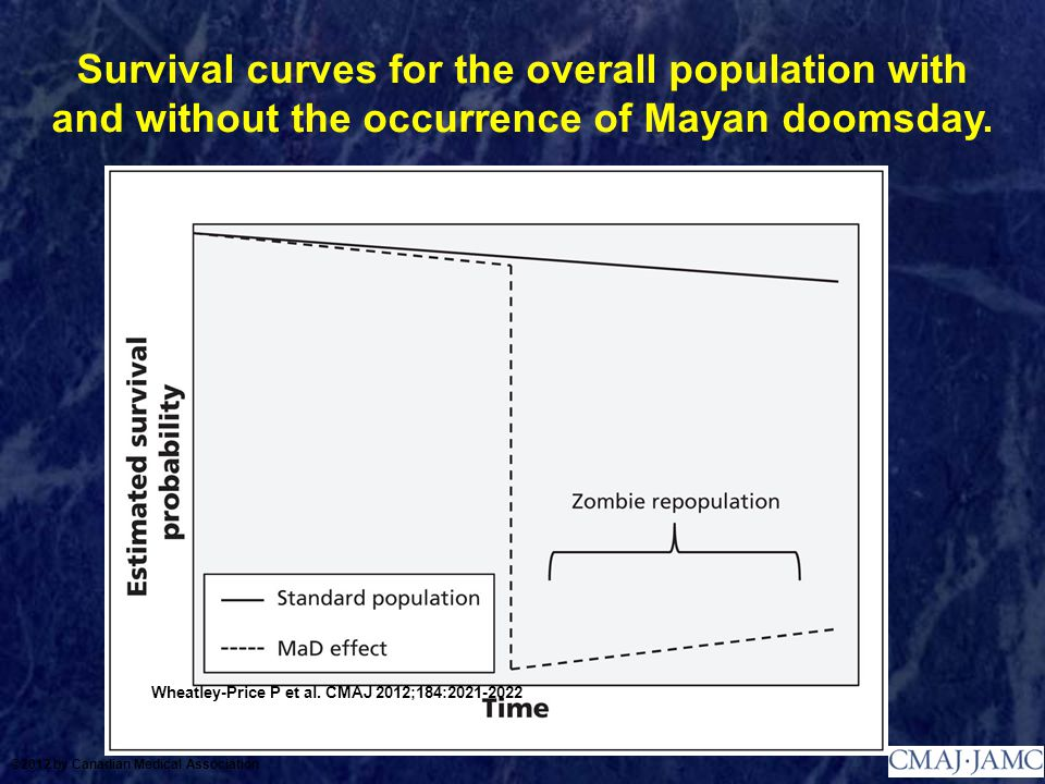 Survival curves for the overall population with and without the occurrence of Mayan doomsday. Wheatley-Price P et al. CMAJ 2012;184:2021-2022 ©2012 by