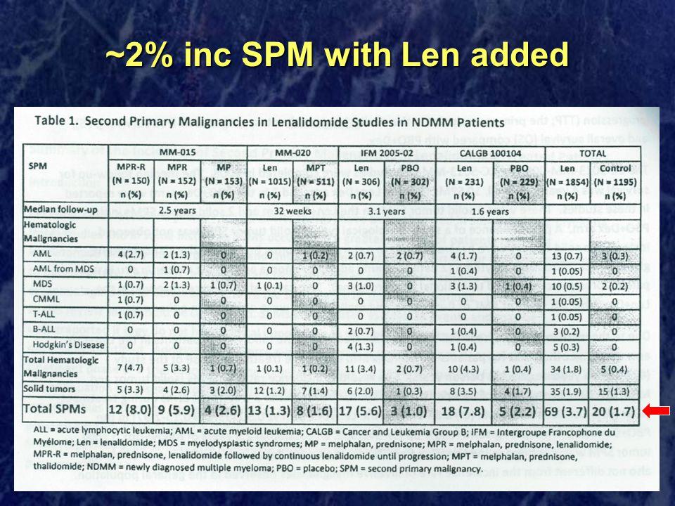 ~2% inc SPM with Len added
