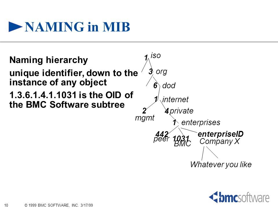 10 © 1999 BMC SOFTWARE, INC. 3/17/99 NAMING in MIB Naming hierarchy unique identifier, down to the instance of any object 1.3.6.1.4.1.1031 is the OID