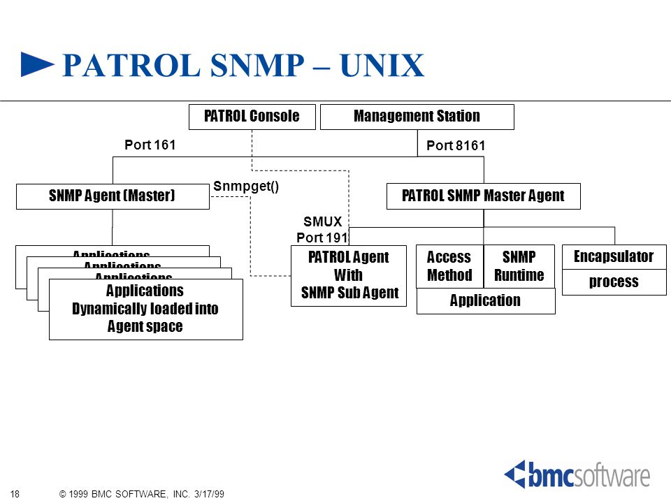 18 © 1999 BMC SOFTWARE, INC. 3/17/99 PATROL SNMP – UNIX PATROL Agent With SNMP Sub Agent Management Station SNMP Agent (Master) PATROL SNMP Master Age