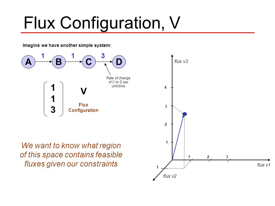 Flux Configuration, V Imagine we have another simple system: v1 v2 v3 V Flux Configuration AB v1 CD v3 v2 flux v1 flux v2 flux v3 1 2 3 4 1 123 Rate of change of C to D per unit time 113113 V Flux Configuration 113 We want to know what region of this space contains feasible fluxes given our constraints