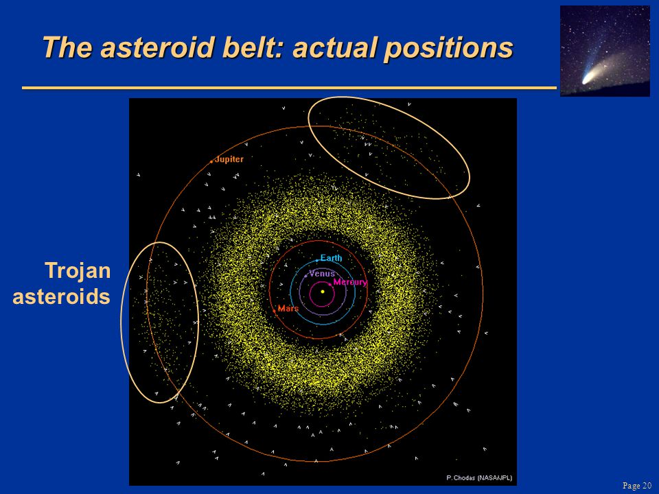 Page 20 The asteroid belt: actual positions Trojan asteroids