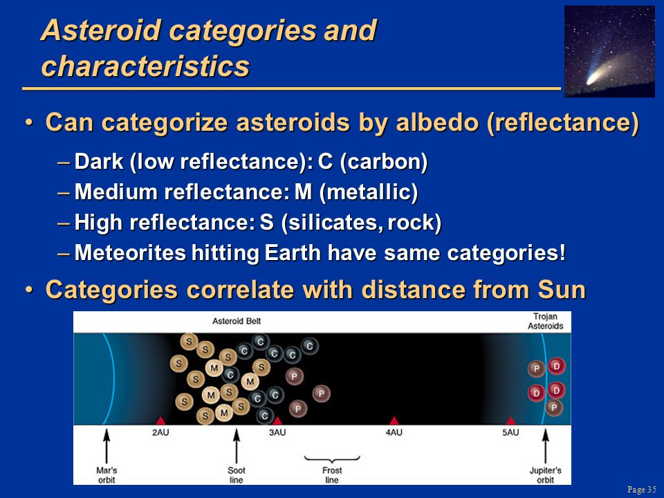 Page 35 Asteroid categories and characteristics Can categorize asteroids by albedo (reflectance)Can categorize asteroids by albedo (reflectance) –Dark