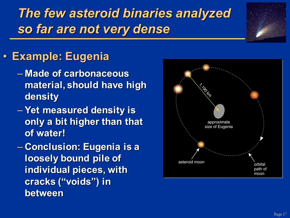 Page 37 The few asteroid binaries analyzed so far are not very dense Example: EugeniaExample: Eugenia –Made of carbonaceous material, should have high density –Yet measured density is only a bit higher than that of water.