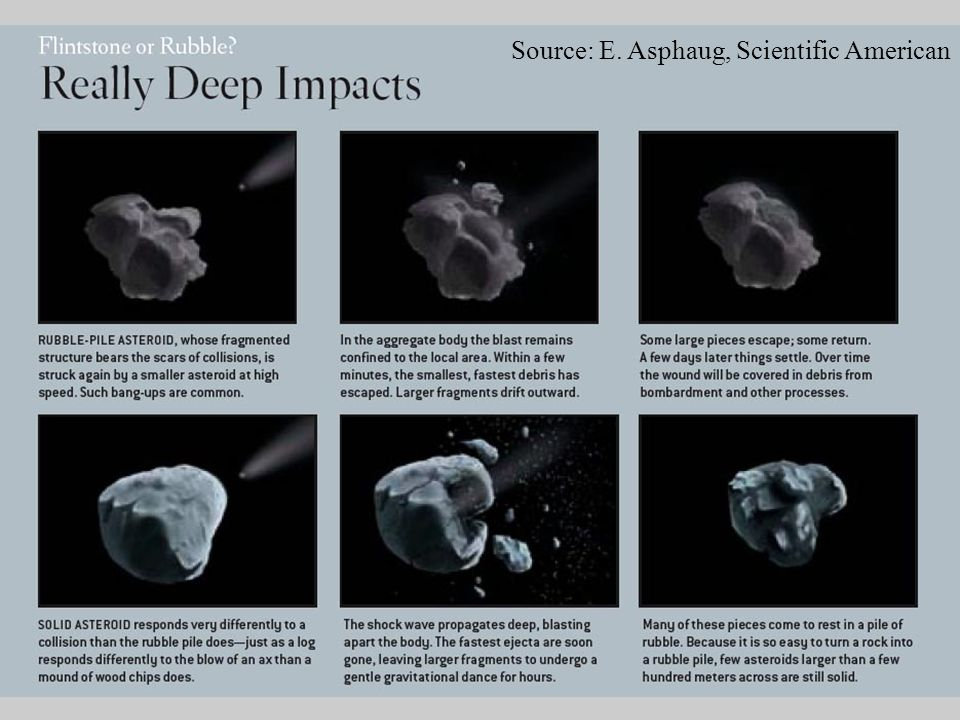 The life story of an asteroid? Source: E. Asphaug, Scientific American