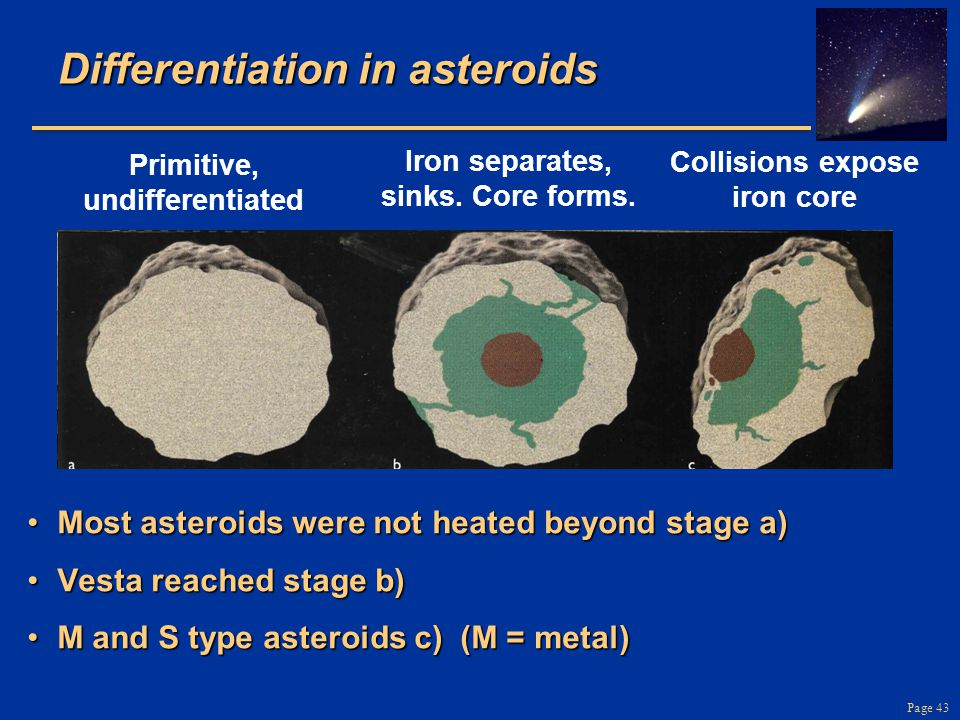 Page 43 Differentiation in asteroids Most asteroids were not heated beyond stage a)Most asteroids were not heated beyond stage a) Vesta reached stage