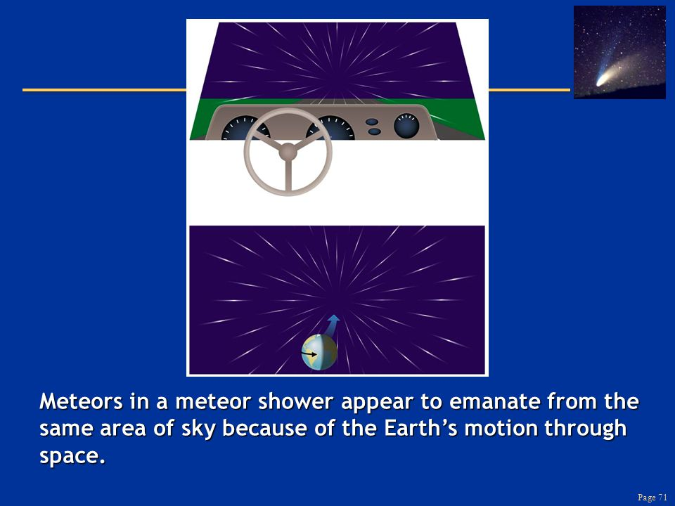 Page 71 Meteors in a meteor shower appear to emanate from the same area of sky because of the Earth's motion through space.