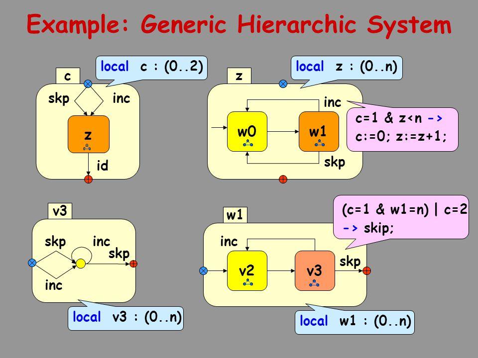 Example: Generic Hierarchic System v2 inc skp v3 w1 w0 inc skp w1 z incskp z id c incskp inc v3 local c : (0..2) local v3 : (0..n) (c=1 & w1=n) | c=2 -> skip; local w1 : (0..n) c=1 & z c:=0; z:=z+1; local z : (0..n)